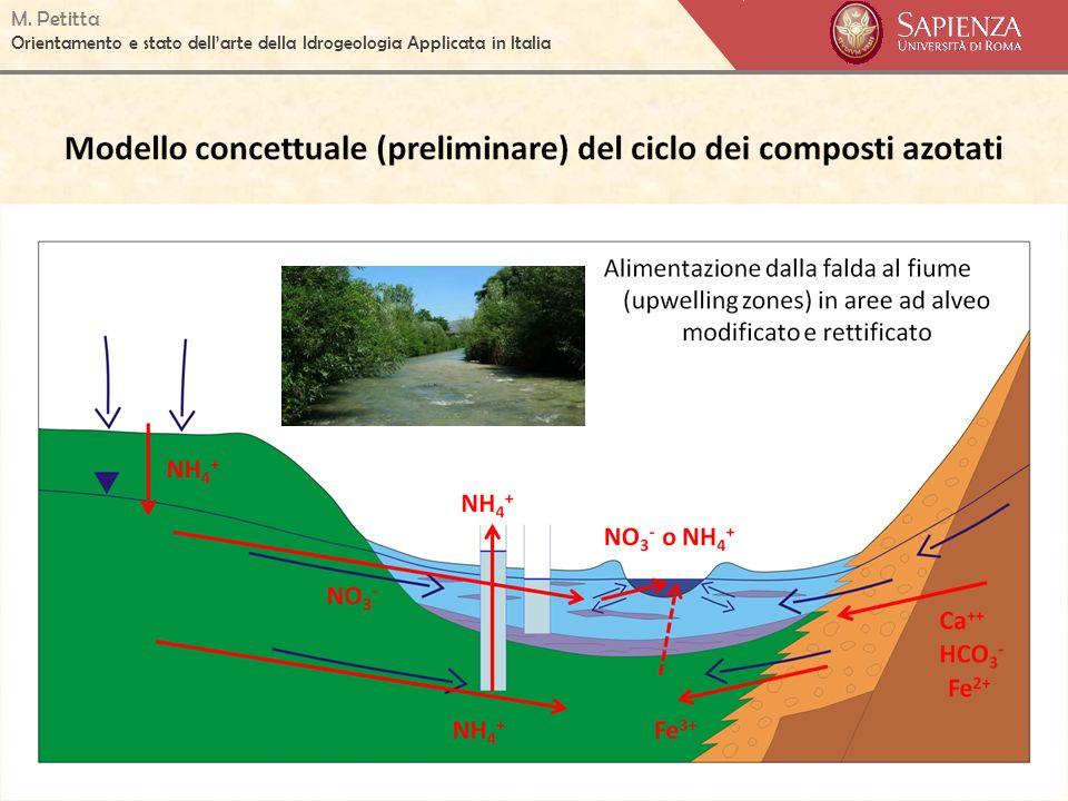 M. Petitta Orientamento e stato dellarte della Idrogeologia Applicata in Italia