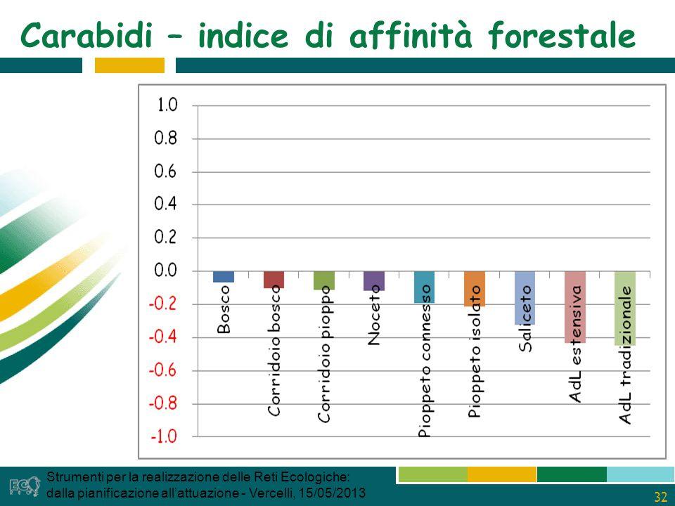 32 Carabidi – indice di affinità forestale Strumenti per la realizzazione delle Reti Ecologiche: dalla pianificazione allattuazione - Vercelli, 15/05/2013