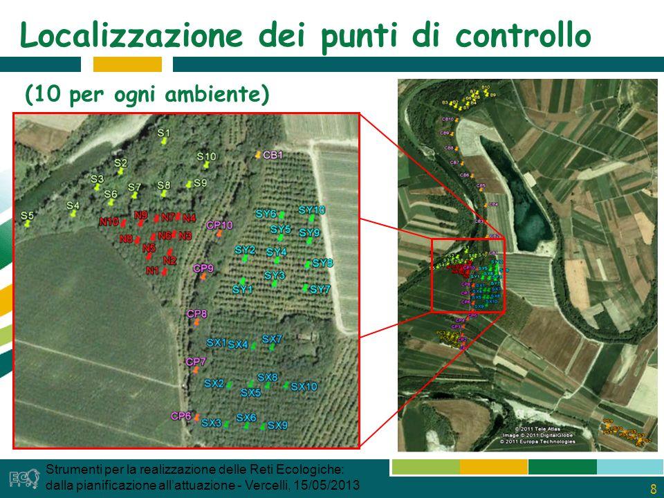 8 Localizzazione dei punti di controllo Strumenti per la realizzazione delle Reti Ecologiche: dalla pianificazione allattuazione - Vercelli, 15/05/2013 (10 per ogni ambiente)