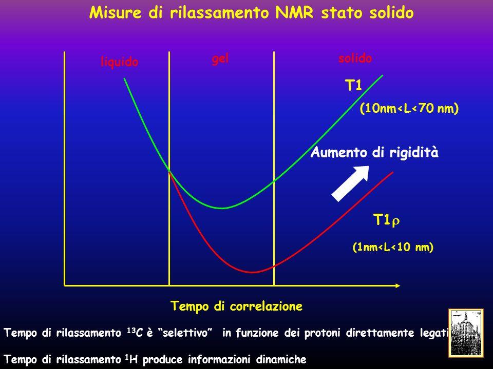 Misure di rilassamento NMR stato solido T1 solidogel liquido T1 Tempo di correlazione Aumento di rigidità (1nm<L<10 nm) (10nm<L<70 nm) Tempo di rilassamento 13 C è selettivo in funzione dei protoni direttamente legati Tempo di rilassamento 1 H produce informazioni dinamiche