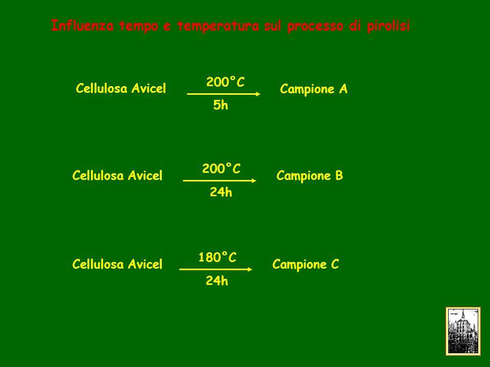 Cellulosa Avicel 200°C 5h Campione A Cellulosa Avicel 200°C 24h Campione B Cellulosa Avicel 180°C 24h Campione C Influenza tempo e temperatura sul processo di pirolisi