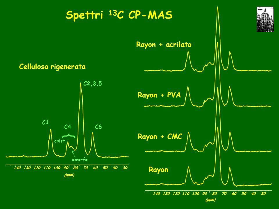 Spettri 13 C CP-MAS Rayon Rayon + CMC Rayon + PVA Rayon + acrilato (ppm) 30405060708090100110120130140 Cellulosa rigenerata C1 C6 C2,3,5 C4 (ppm) 30405060708090100110120130140 crist.
