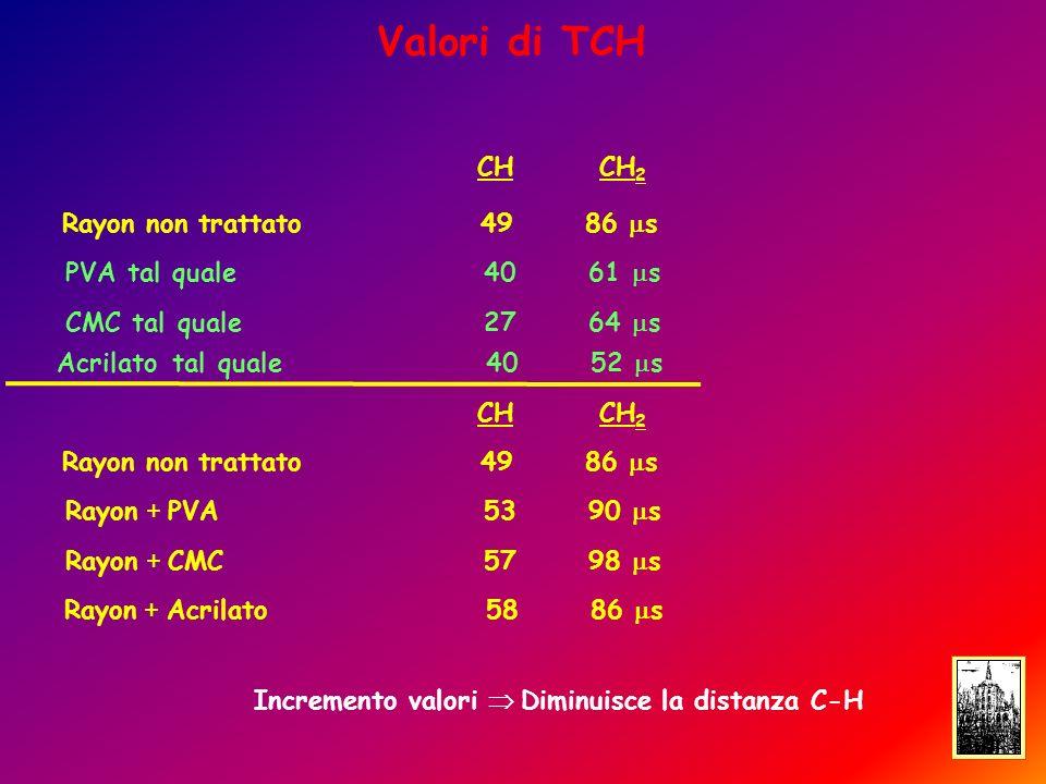 Valori di TCH Rayon non trattato4986 s PVA tal quale4061 s CMC tal quale2764 s Acrilato tal quale 40 52 s Rayon non trattato4986 s Rayon + PVA5390 s Rayon + CMC5798 s Rayon + Acrilato 58 86 s CHCH 2 CHCH 2 Incremento valori Diminuisce la distanza C-H
