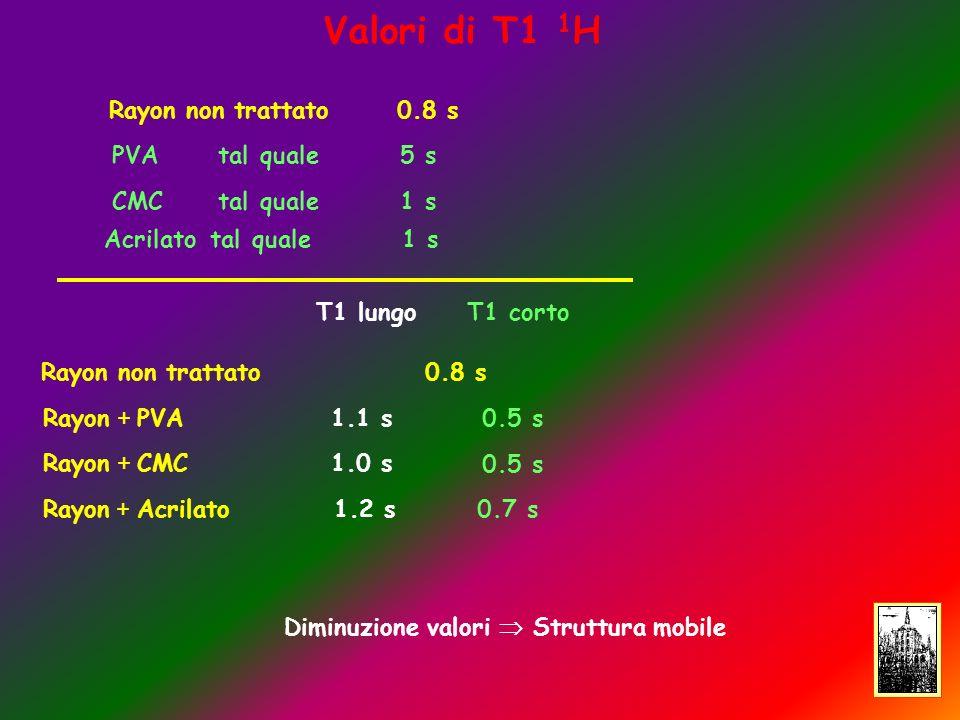 Valori di T1 1 H Diminuzione valori Struttura mobile Rayon non trattato0.8 s PVA tal quale 5 s CMC tal quale 1 s Acrilato tal quale 1 s Rayon non trattato0.8 s Rayon + PVA1.1 s Rayon + CMC1.0 s Rayon + Acrilato 1.2 s T1 lungo T1 corto 0.5 s 0.7 s