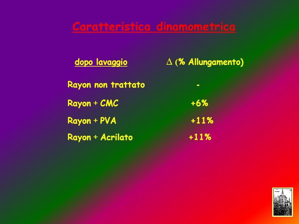 Caratteristica dinamometrica Rayon + PVA +11% Rayon + CMC +6% Rayon + Acrilato +11% % Allungamento) Rayon non trattato - dopo lavaggio