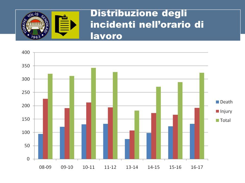 Distribuzione degli incidenti nellorario di lavoro