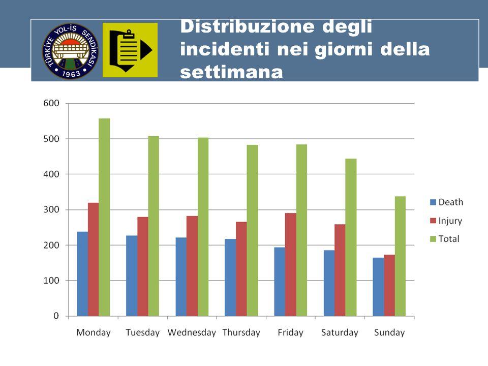 Distribuzione degli incidenti nei giorni della settimana