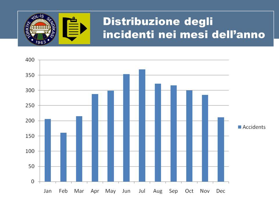 Distribuzione degli incidenti nei mesi dellanno