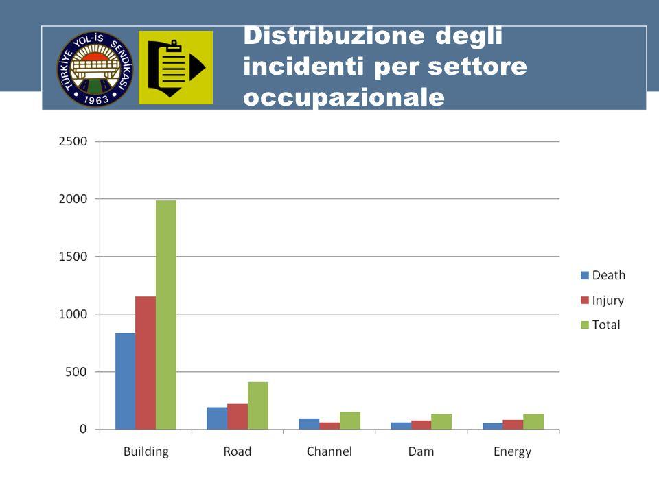 Distribuzione degli incidenti per settore occupazionale