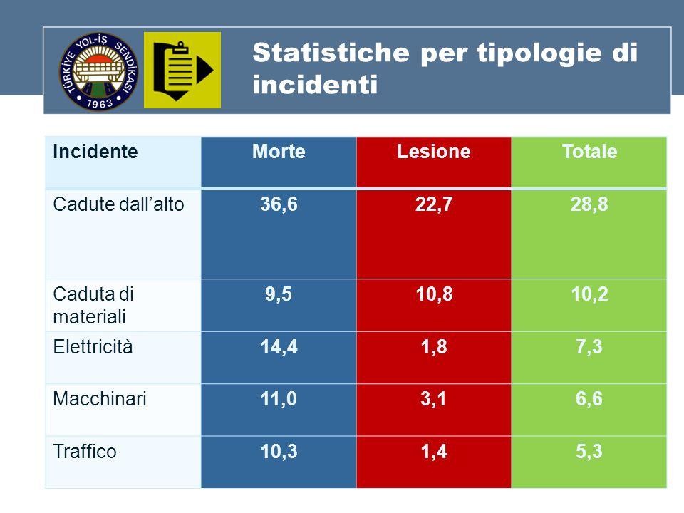 Statistiche per tipologie di incidenti IncidenteMorteLesioneTotale Cadute dallalto36,622,728,8 Caduta di materiali 9,510,810,2 Elettricità14,41,87,3 Macchinari11,03,16,6 Traffico10,31,45,3