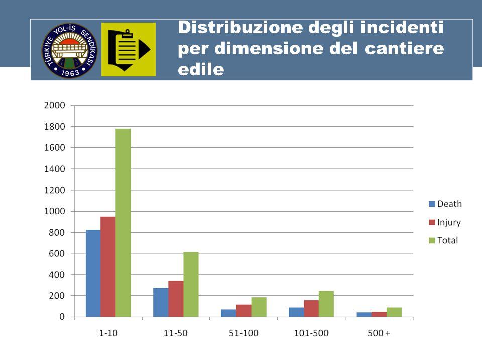 Distribuzione degli incidenti per dimensione del cantiere edile