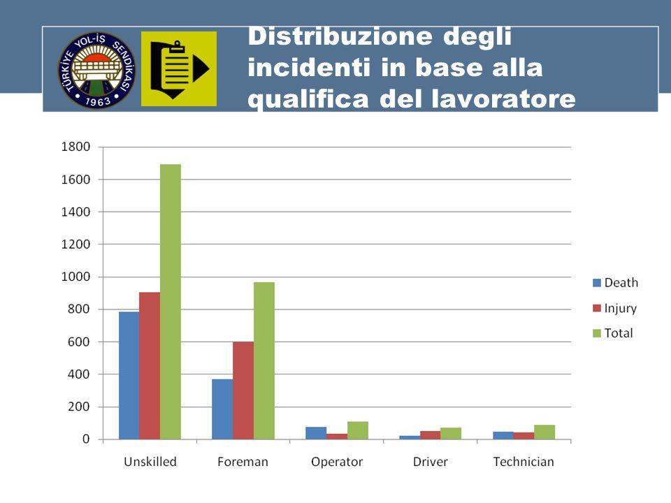 Distribuzione degli incidenti in base alla qualifica del lavoratore