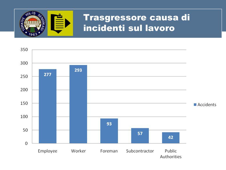 Trasgressore causa di incidenti sul lavoro