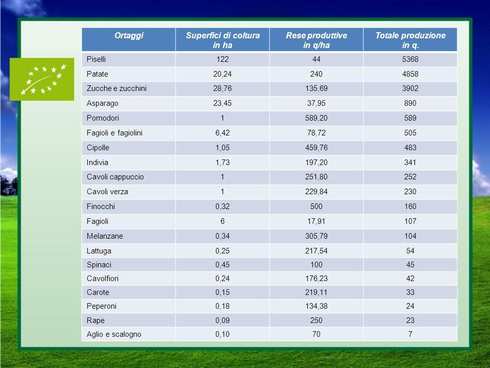 OrtaggiSuperfici di coltura in ha Rese produttive in q/ha Totale produzione in q. Piselli122445368 Patate20,242404858 Zucche e zucchini28,76135,693902