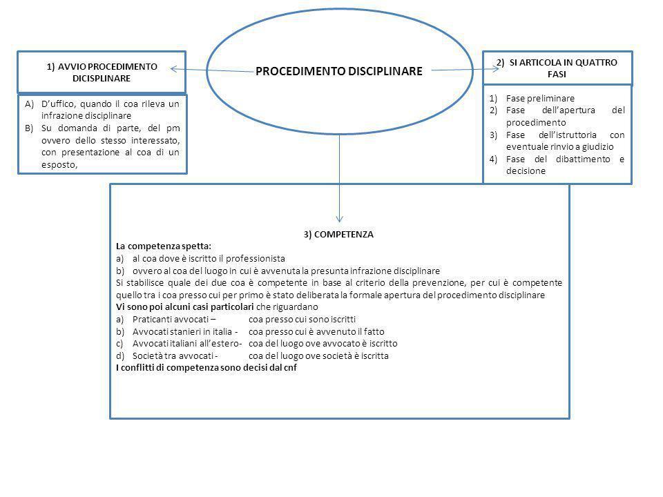 1) AVVIO PROCEDIMENTO DICISPLINARE A)Duffico, quando il coa rileva un infrazione disciplinare B)Su domanda di parte, del pm ovvero dello stesso interessato, con presentazione al coa di un esposto, 2) SI ARTICOLA IN QUATTRO FASI 1)Fase preliminare 2)Fase dellapertura del procedimento 3)Fase dellistruttoria con eventuale rinvio a giudizio 4)Fase del dibattimento e decisione PROCEDIMENTO DISCIPLINARE 3) COMPETENZA La competenza spetta: a)al coa dove è iscritto il professionista b)ovvero al coa del luogo in cui è avvenuta la presunta infrazione disciplinare Si stabilisce quale dei due coa è competente in base al criterio della prevenzione, per cui è competente quello tra i coa presso cui per primo è stato deliberata la formale apertura del procedimento disciplinare Vi sono poi alcuni casi particolari che riguardano a)Praticanti avvocati – coa presso cui sono iscritti b)Avvocati stanieri in italia -coa presso cui è avvenuto il fatto c)Avvocati italiani allestero-coa del luogo ove avvocato è iscritto d)Società tra avvocati -coa del luogo ove società è iscritta I conflitti di competenza sono decisi dal cnf