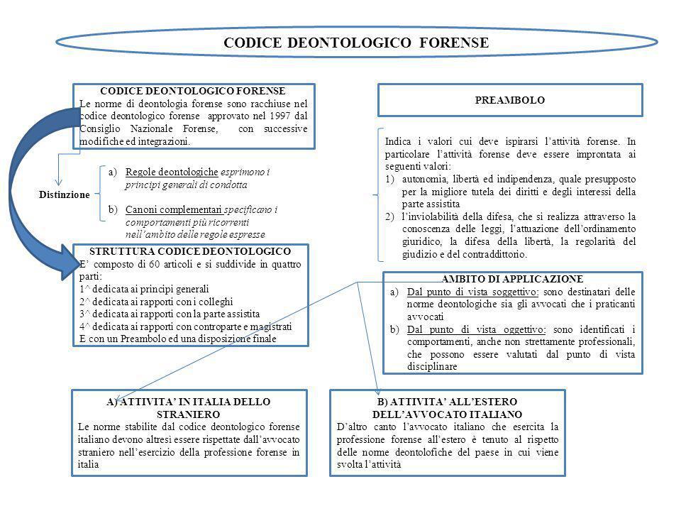 CODICE DEONTOLOGICO FORENSE PREAMBOLO Indica i valori cui deve ispirarsi lattività forense.