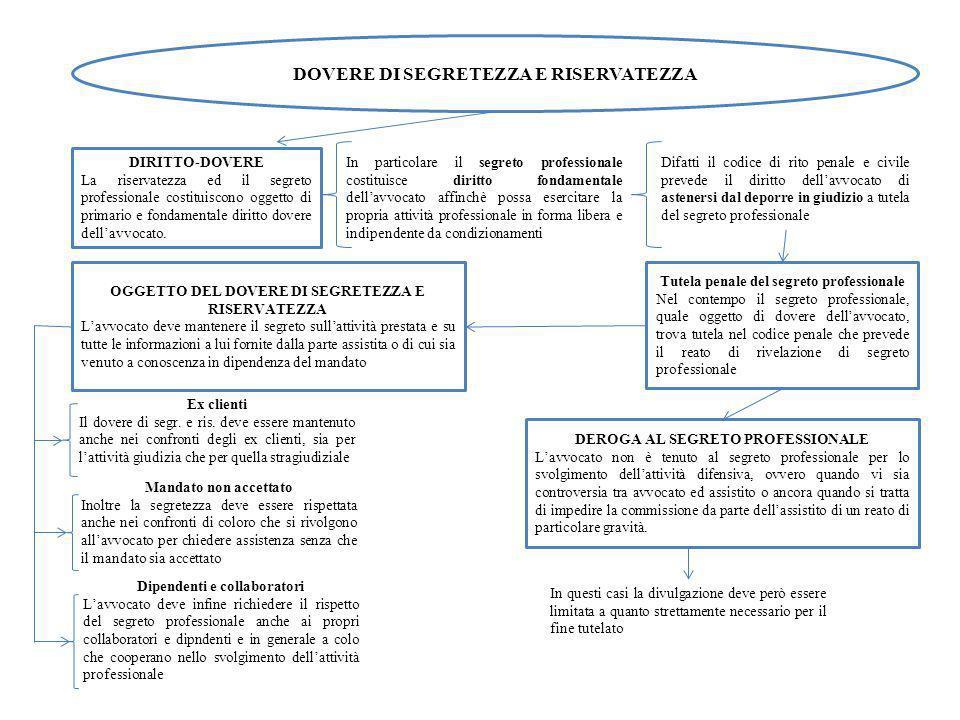 1) FASE PRELIMINARE -La fese preliminare è preordinata a consentire al coa una sommaria delibazione sulla rilevanza dellesposto.