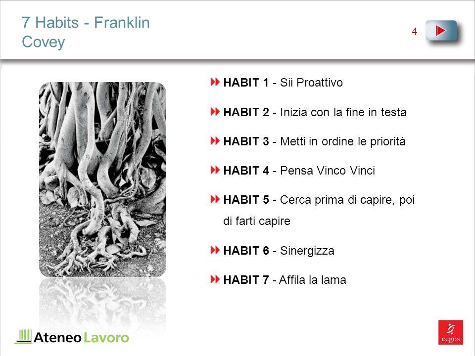 4 HABIT 1 - Sii Proattivo HABIT 2 - Inizia con la fine in testa HABIT 3 - Metti in ordine le priorità HABIT 4 - Pensa Vinco Vinci HABIT 5 - Cerca prima di capire, poi di farti capire HABIT 6 - Sinergizza HABIT 7 - Affila la lama 7 Habits - Franklin Covey