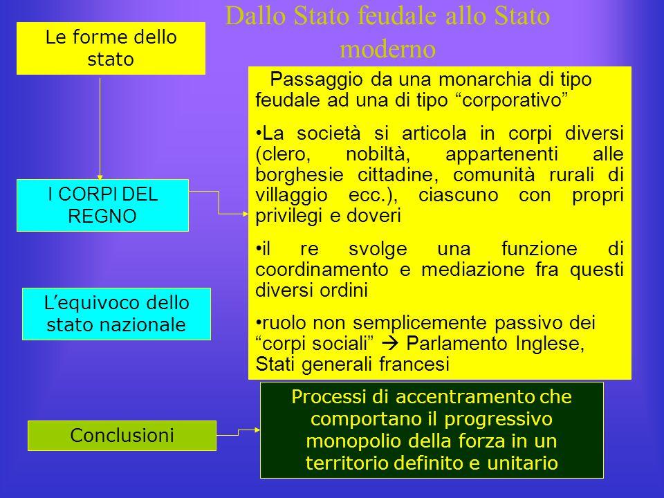 Dallo Stato feudale allo Stato moderno Le forme dello stato Passaggio da una monarchia di tipo feudale ad una di tipo corporativo La società si artico