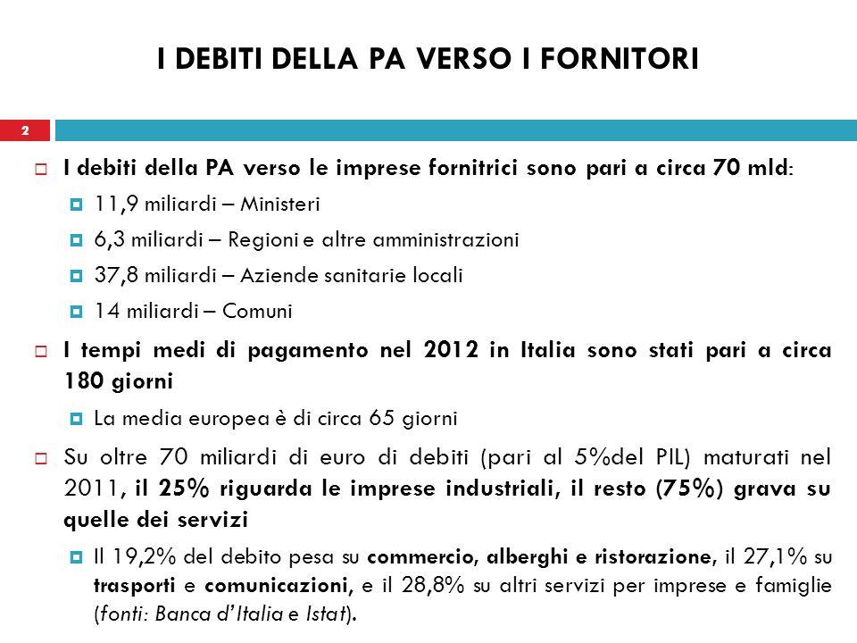 2 I DEBITI DELLA PA VERSO I FORNITORI I debiti della PA verso le imprese fornitrici sono pari a circa 70 mld: 11,9 miliardi – Ministeri 6,3 miliardi – Regioni e altre amministrazioni 37,8 miliardi – Aziende sanitarie locali 14 miliardi – Comuni I tempi medi di pagamento nel 2012 in Italia sono stati pari a circa 180 giorni La media europea è di circa 65 giorni Su oltre 70 miliardi di euro di debiti (pari al 5%del PIL) maturati nel 2011, il 25% riguarda le imprese industriali, il resto (75%) grava su quelle dei servizi Il 19,2% del debito pesa su commercio, alberghi e ristorazione, il 27,1% su trasporti e comunicazioni, e il 28,8% su altri servizi per imprese e famiglie (fonti: Banca dItalia e Istat).
