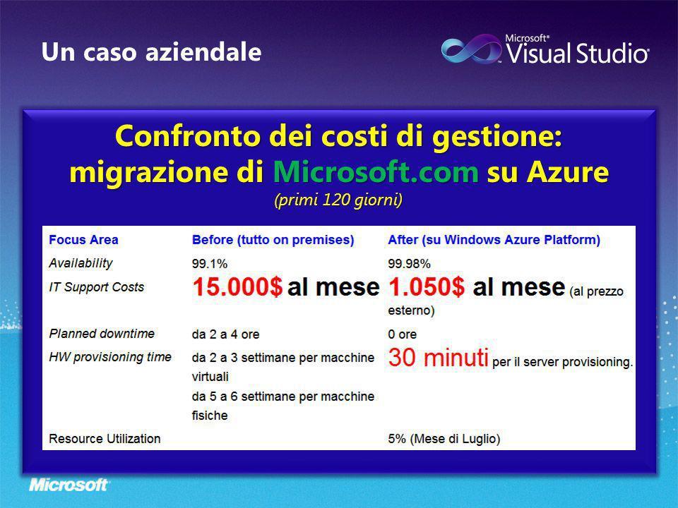 Un caso aziendale Confronto dei costi di gestione: migrazione di Microsoft.com su Azure (primi 120 giorni)
