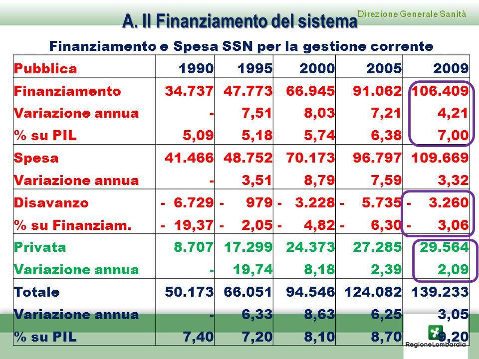 A. Il Finanziamento del sistema Finanziamento e Spesa SSN per la gestione corrente Pubblica19901995200020052009 Finanziamento 34.737 47.773 66.945 91.