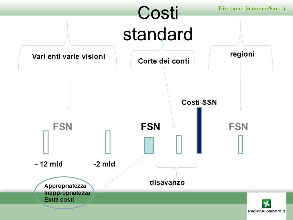 Costi standard FSNFSNFSN Vari enti varie visioni regioni - 12 mld-2 mld Costi SSN disavanzo Corte dei conti Appropriatezza Inappropriatezza Extra cost