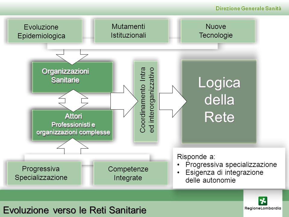 OrganizzazioniSanitarieOrganizzazioniSanitarie Attori Professionisti e organizzazioni complesse Attori Professionisti e organizzazioni complesse Evolu