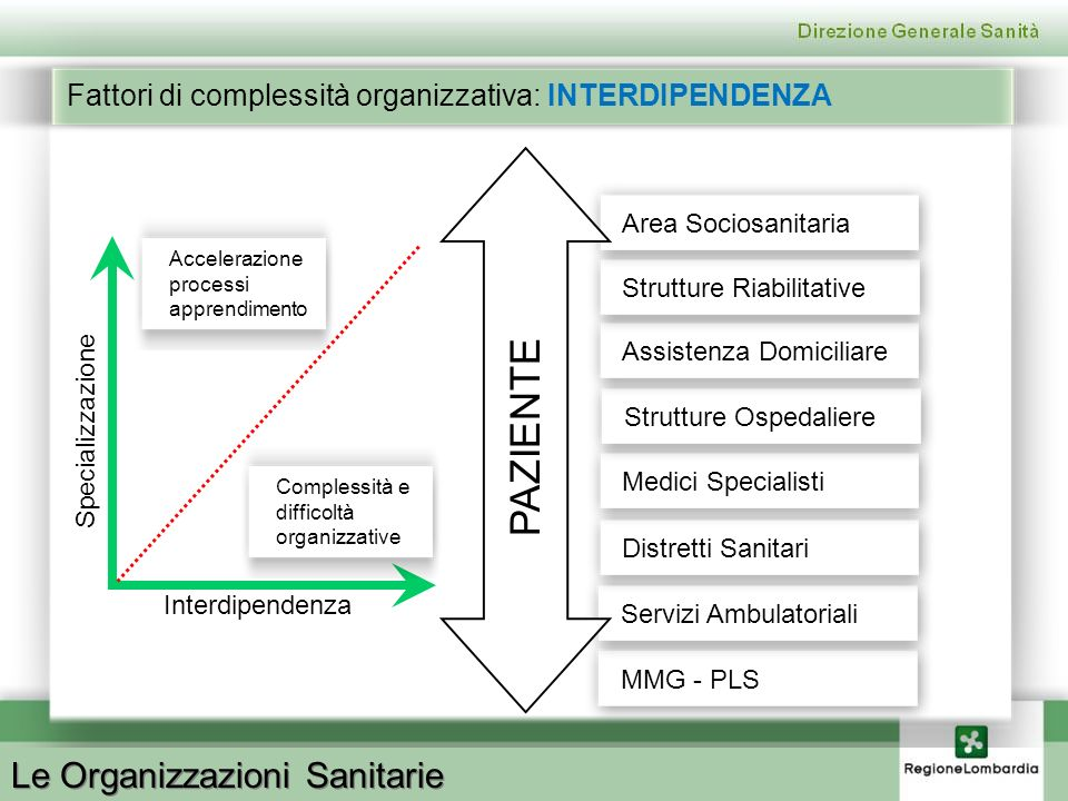 Le Organizzazioni Sanitarie Fattori di complessità organizzativa: INTERDIPENDENZA Specializzazione Interdipendenza Accelerazione processi apprendiment