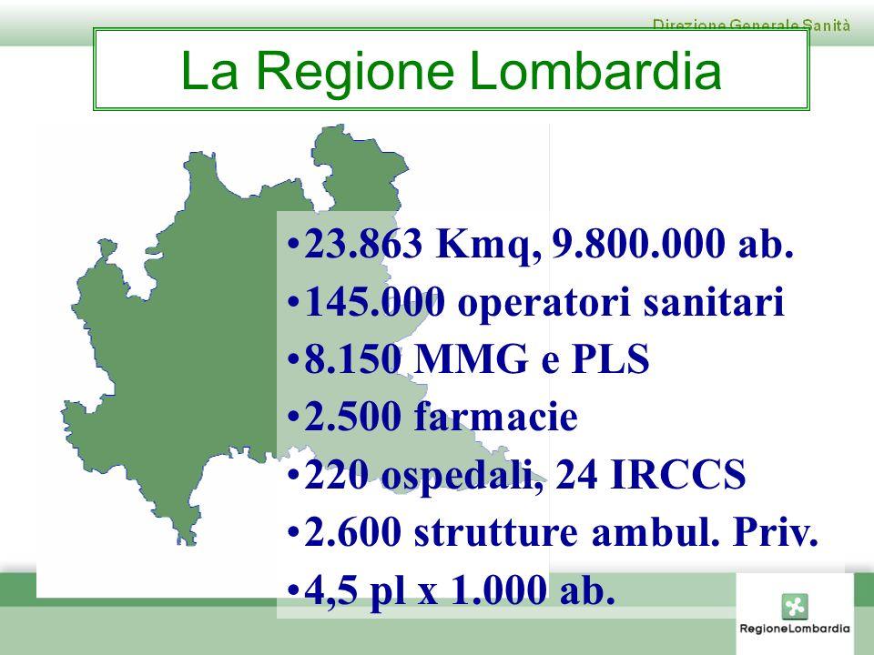 La Regione Lombardia 23.863 Kmq, 9.800.000 ab. 145.000 operatori sanitari 8.150 MMG e PLS 2.500 farmacie 220 ospedali, 24 IRCCS 2.600 strutture ambul.