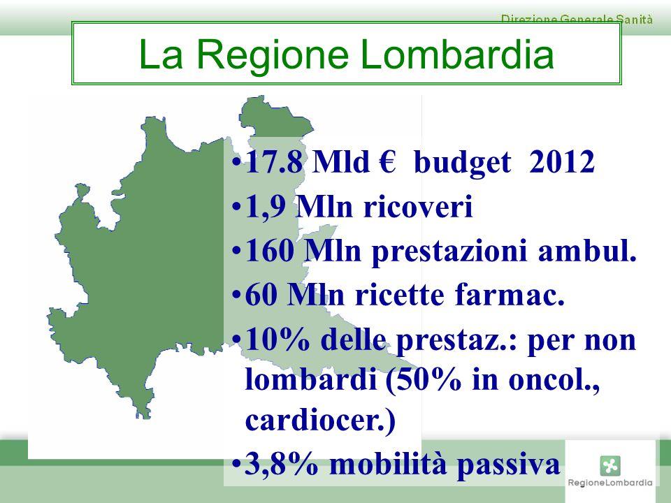 La Regione Lombardia 17.8 Mld budget 2012 1,9 Mln ricoveri 160 Mln prestazioni ambul. 60 Mln ricette farmac. 10% delle prestaz.: per non lombardi (50%