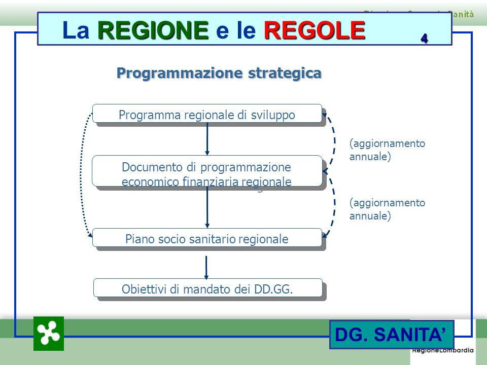 5 DG. SANITA REGIONEREGOLE 4 La REGIONE e le REGOLE 4 Programmazione strategica Programma regionale di sviluppo Documento di programmazione economico