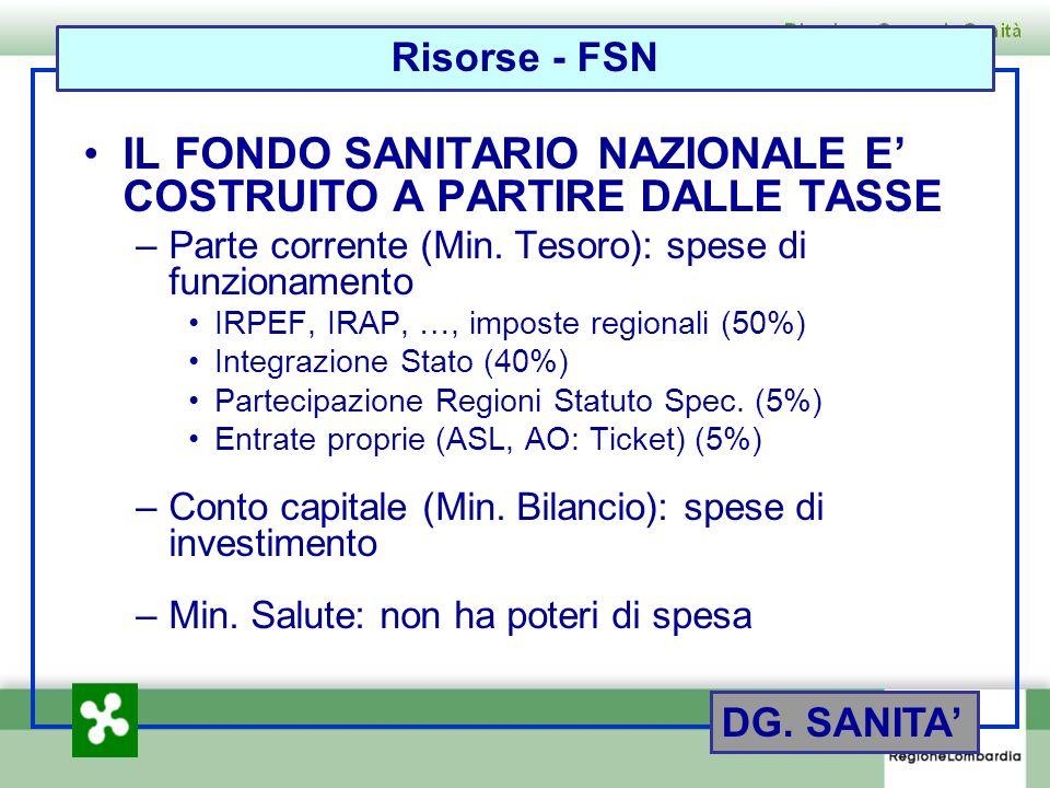 Reti Sanitarie Regionali SISS F.S.E.