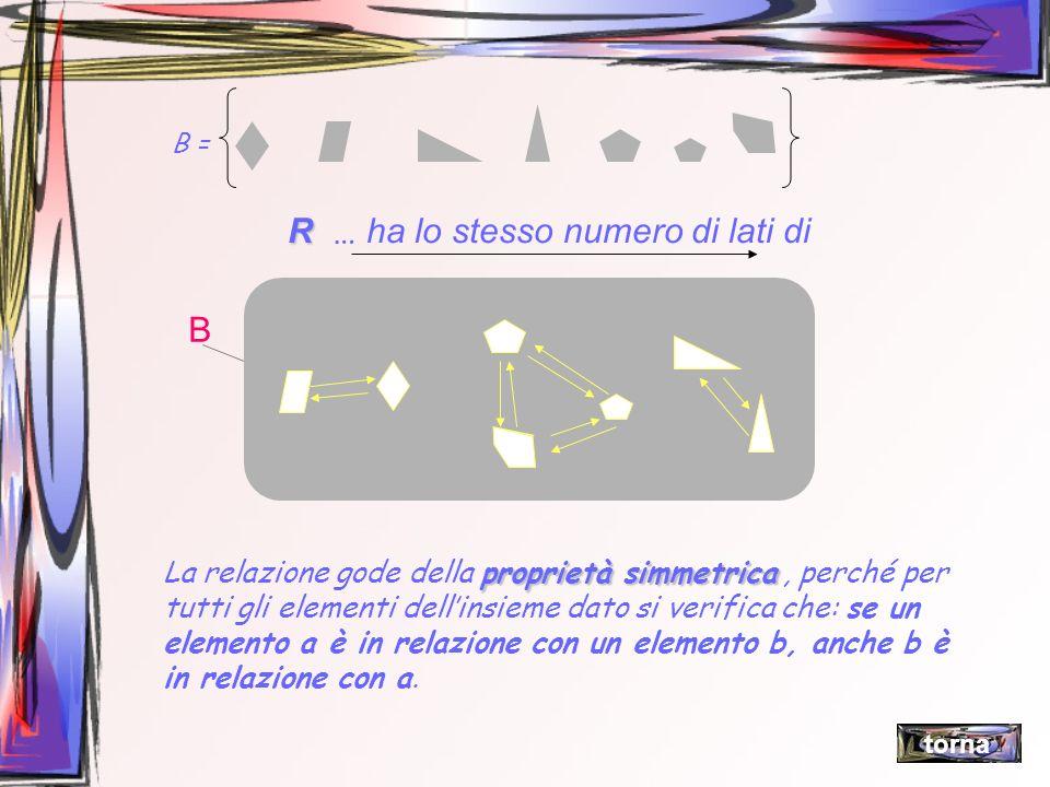 B = R R … ha lo stesso numero di lati di … proprietà simmetrica La relazione gode della proprietà simmetrica, perché per tutti gli elementi dellinsiem