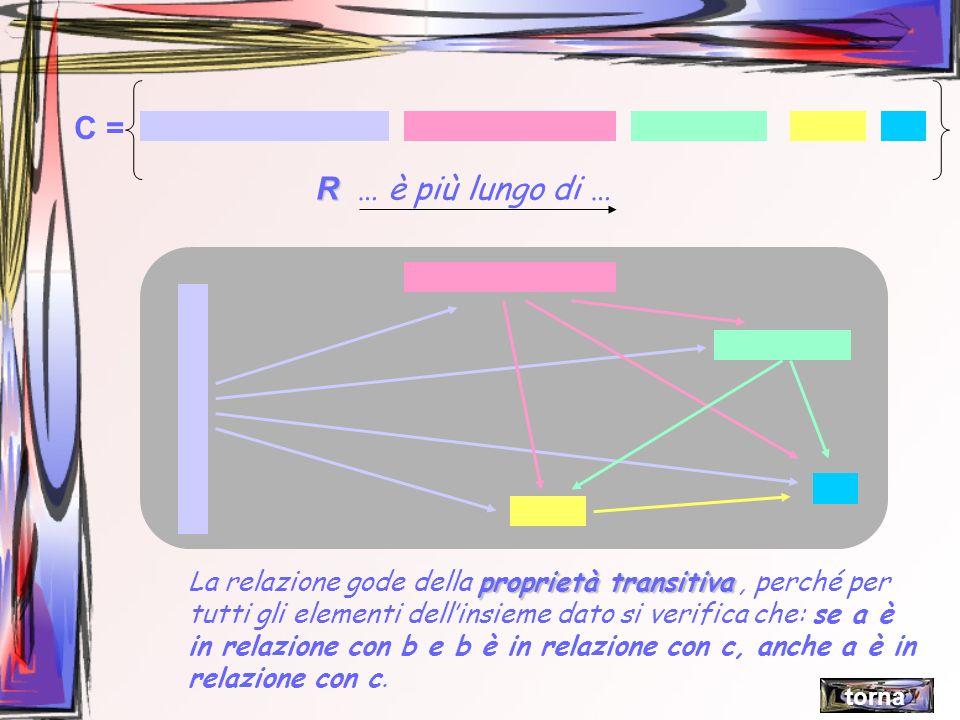R R … è più lungo di … C = proprietà transitiva La relazione gode della proprietà transitiva, perché per tutti gli elementi dellinsieme dato si verifi