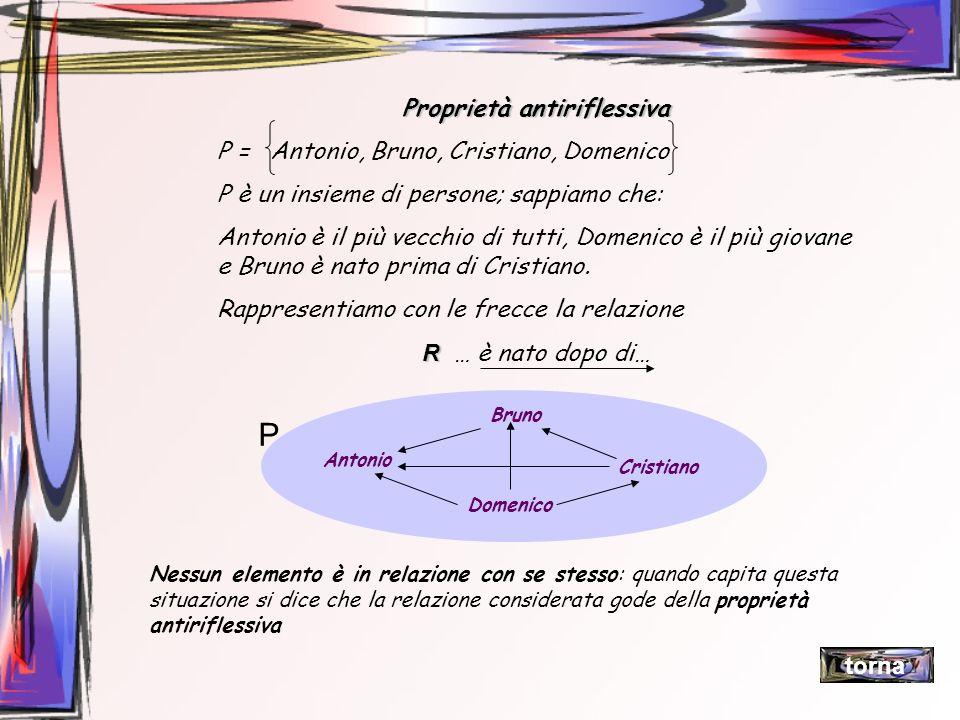 Proprietà antiriflessiva P = Antonio, Bruno, Cristiano, Domenico P è un insieme di persone; sappiamo che: Antonio è il più vecchio di tutti, Domenico