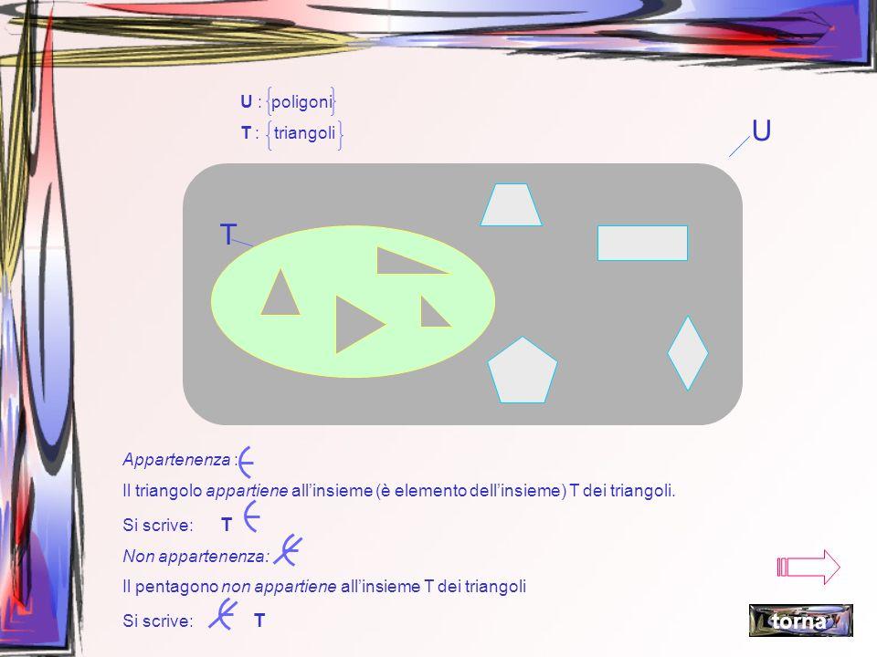 U : poligoni T : triangoli U T Appartenenza : Il triangolo appartiene allinsieme (è elemento dellinsieme) T dei triangoli. Si scrive: T Non appartenen