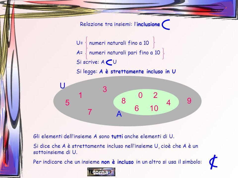 inclusione Relazione tra insiemi: linclusione U= numeri naturali fino a 10 A= numeri naturali pari fino a 10 Si scrive: A U Si legge: A è strettamente