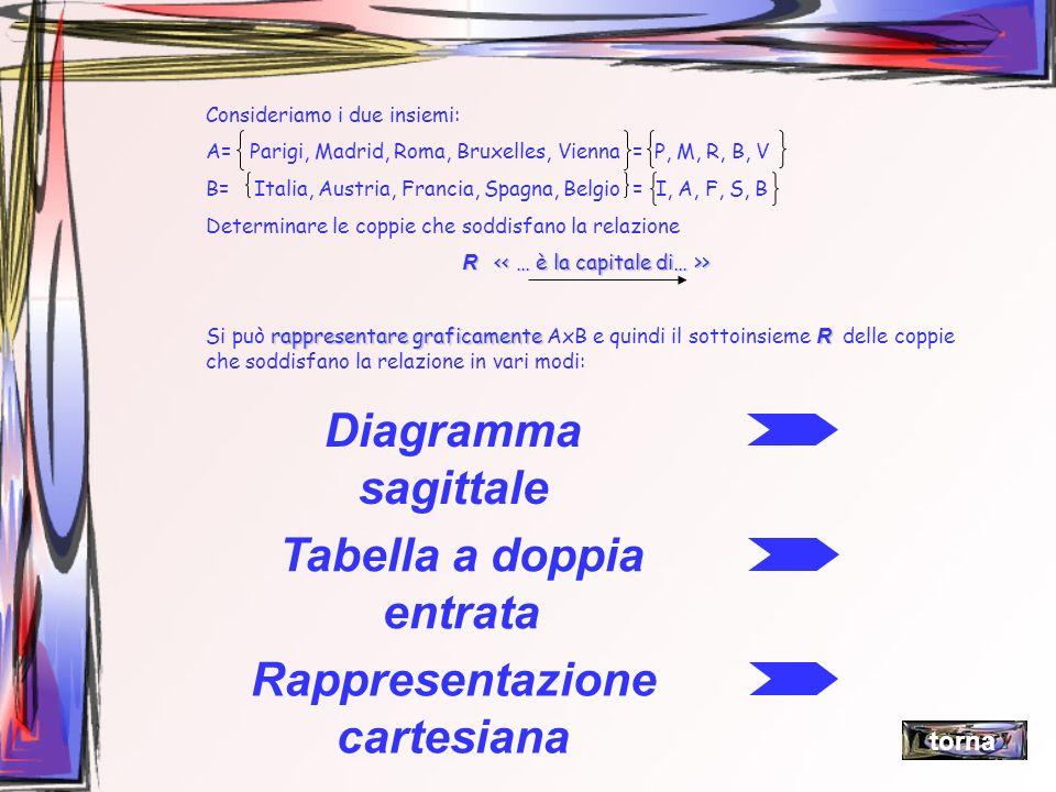 Consideriamo i due insiemi: A= Parigi, Madrid, Roma, Bruxelles, Vienna = P, M, R, B, V B= Italia, Austria, Francia, Spagna, Belgio = I, A, F, S, B Det