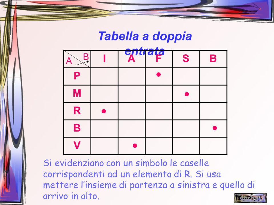 Tabella a doppia entrata IAFSB P M R B V A B Si evidenziano con un simbolo le caselle corrispondenti ad un elemento di R. Si usa mettere linsieme di p