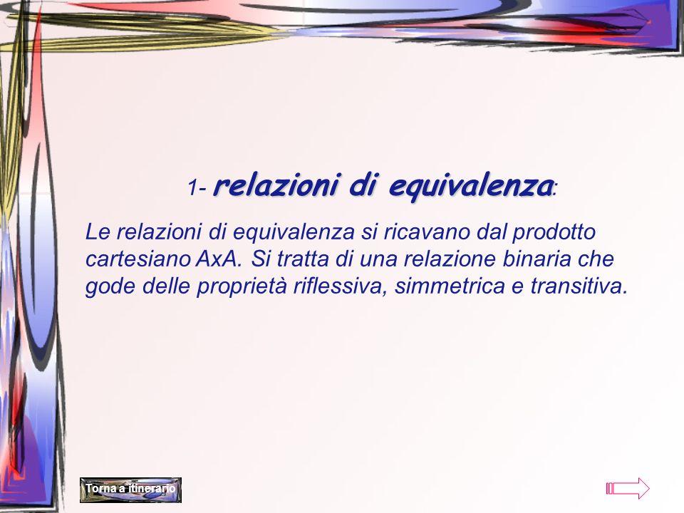relazioni di equivalenza 1- relazioni di equivalenza : Le relazioni di equivalenza si ricavano dal prodotto cartesiano AxA. Si tratta di una relazione