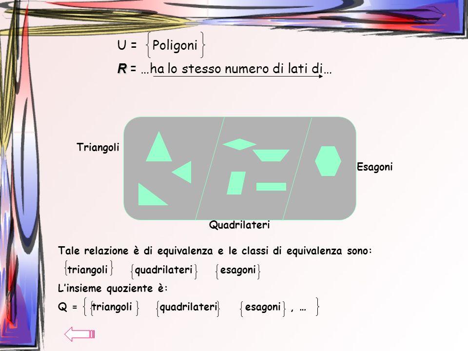 U = Poligoni R R = …ha lo stesso numero di lati di… Tale relazione è di equivalenza e le classi di equivalenza sono: triangoli quadrilateri esagoni Li