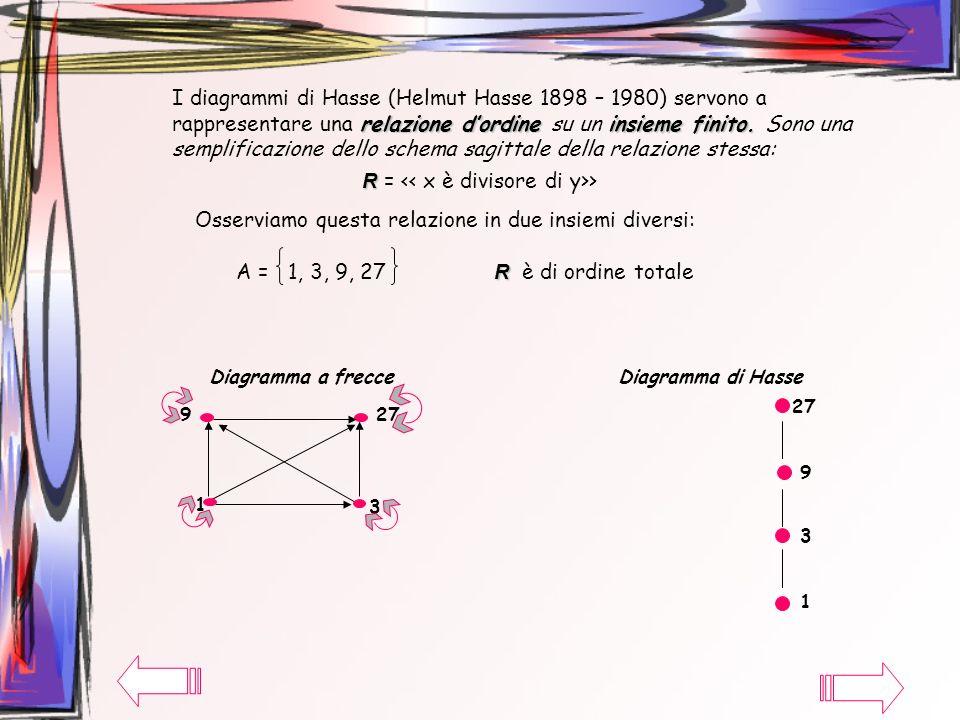 relazione dordineinsieme finito. I diagrammi di Hasse (Helmut Hasse 1898 – 1980) servono a rappresentare una relazione dordine su un insieme finito. S