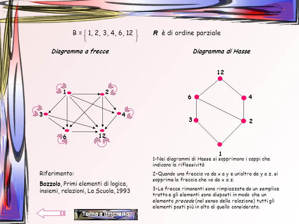 R B = 1, 2, 3, 4, 6, 12 R è di ordine parziale Diagramma a frecceDiagramma di Hasse 1 3 2 4 6 12 2 3 1 4 6 1-Nei diagrammi di Hasse si sopprimono i ca