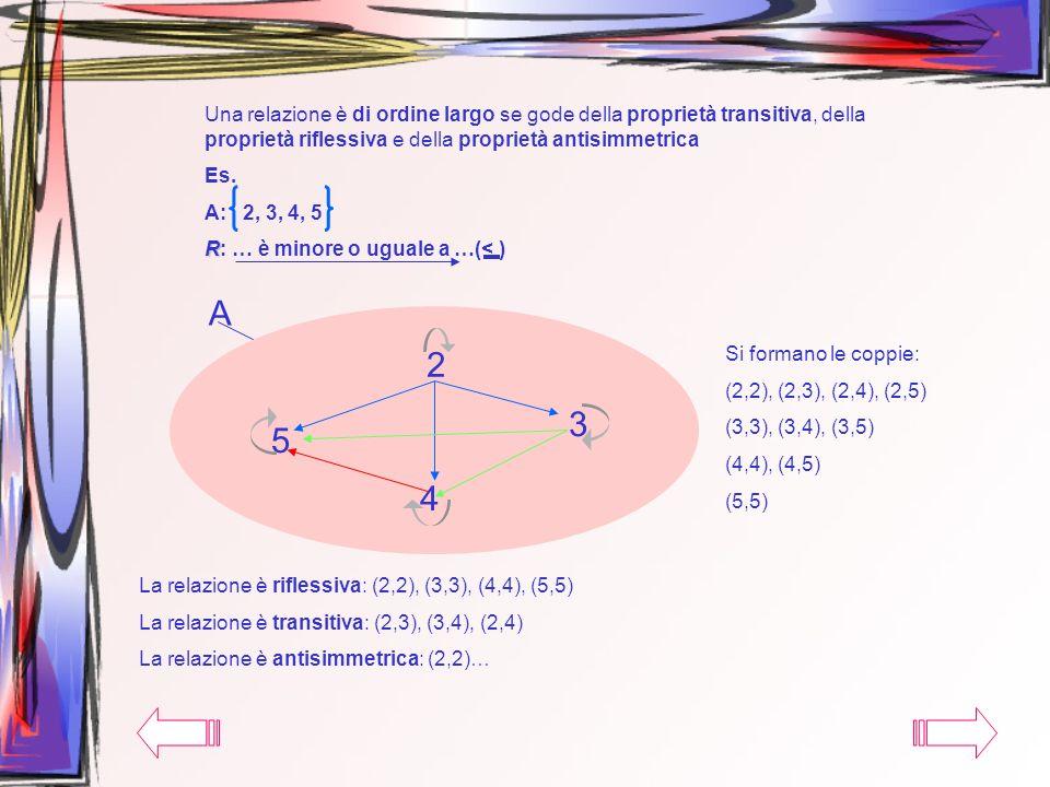 Una relazione è di ordine largo se gode della proprietà transitiva, della proprietà riflessiva e della proprietà antisimmetrica Es. A: 2, 3, 4, 5 R R: