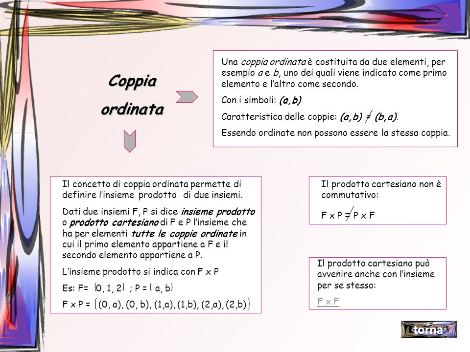Coppiaordinata Una coppia ordinata è costituita da due elementi, per esempio a e b, uno dei quali viene indicato come primo elemento e laltro come sec