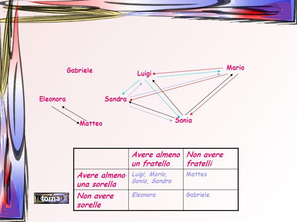 Gabriele Luigi Mario Eleonora Sonia Matteo Sandra Avere almeno un fratello Non avere fratelli Avere almeno una sorella Luigi, Mario, Sonia, Sandra Mat