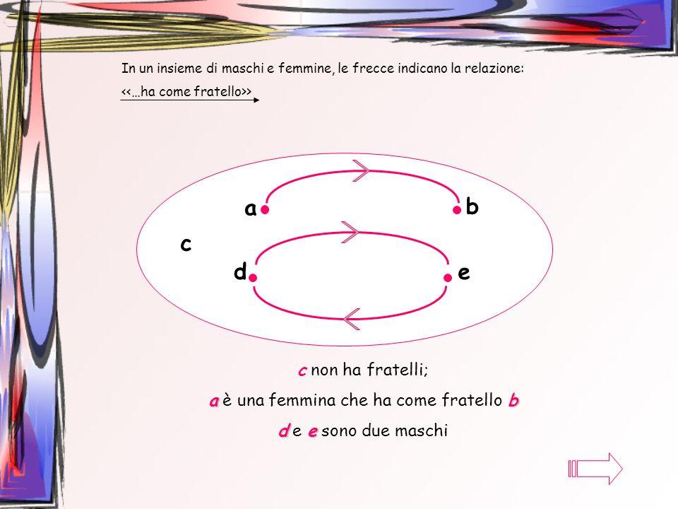In un insieme di maschi e femmine, le frecce indicano la relazione: > a b c de c non ha fratelli; ab a è una femmina che ha come fratello b de d e e s
