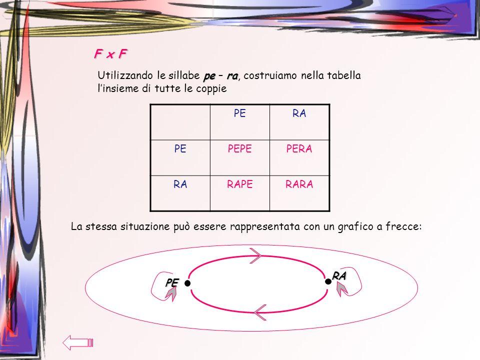 F x F pera Utilizzando le sillabe pe – ra, costruiamo nella tabella linsieme di tutte le coppie PERA PEPEPEPERA RARAPERARA La stessa situazione può es