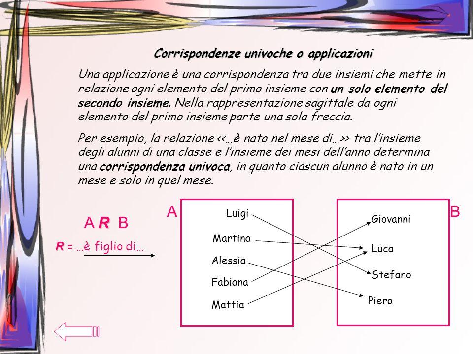 Corrispondenze biunivoche o biiezioni Una relazione tra A e B si dice corrispondenza biunivoca se essa associa ad ogni elemento di A uno e un solo elemento di B e ogni elemento di B è associato a uno e un solo elemento di A (A e B potrebbero anche coincidere).
